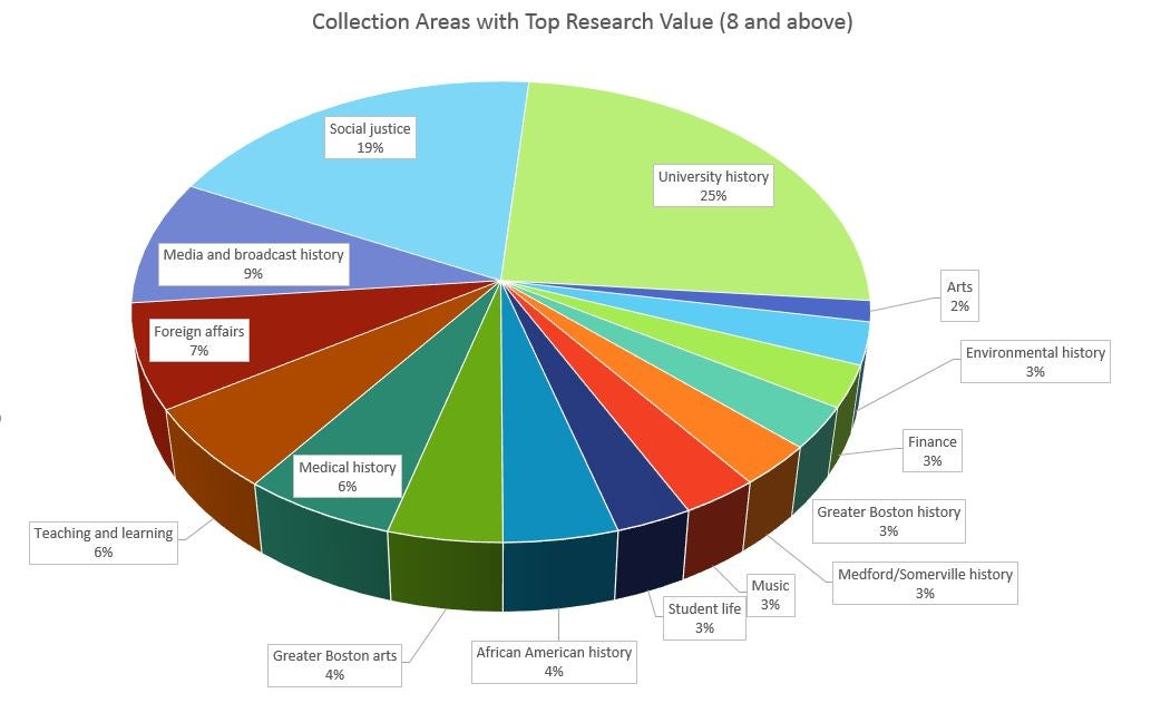 DCA Manuscript Collections Top Research Value
